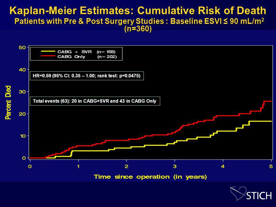 Kaplan-Meier Estimates: Cumulative Risk of Death Patients with Pre & Post Surgery Studies : Baseline ESVI 90 mL/m 2 (n=360) HR=0.59 (95% CI: 0.35 – 1.00; rank test: p=0.0475) Total events (63): 20 in CABG+SVR and 43 in CABG Only