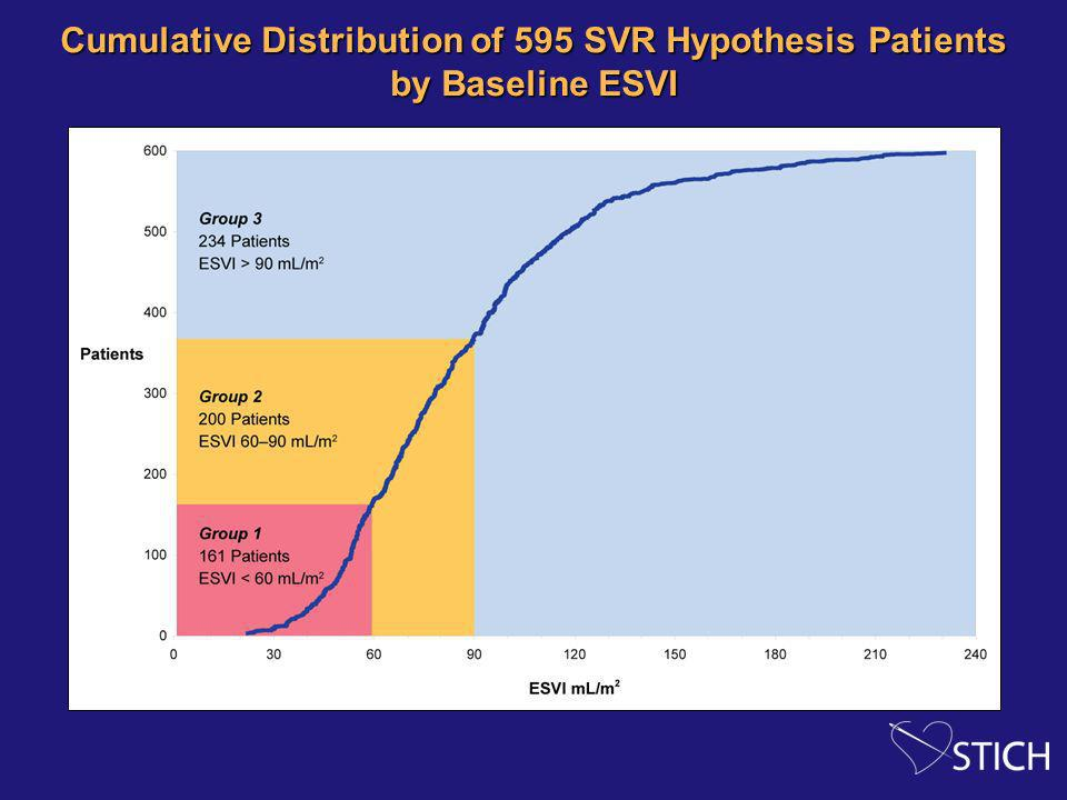 Cumulative Distribution of 595 SVR Hypothesis Patients by Baseline ESVI