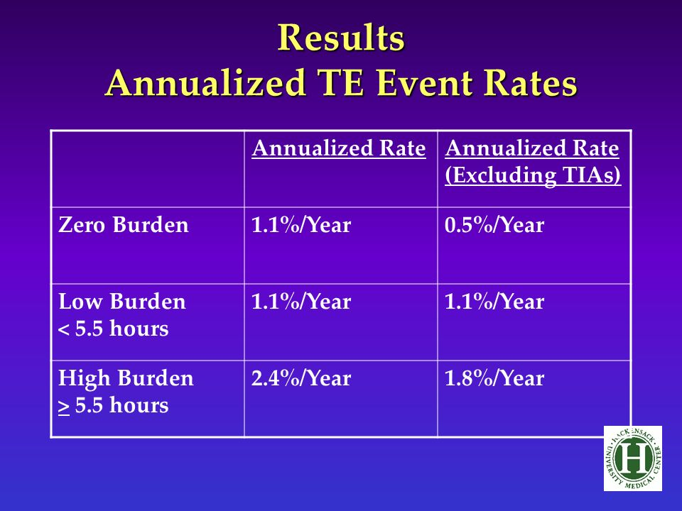 Results Annualized TE Event Rates Annualized RateAnnualized Rate (Excluding TIAs) Zero Burden1.1%/Year0.5%/Year Low Burden < 5.5 hours 1.1%/Year High Burden > 5.5 hours 2.4%/Year1.8%/Year