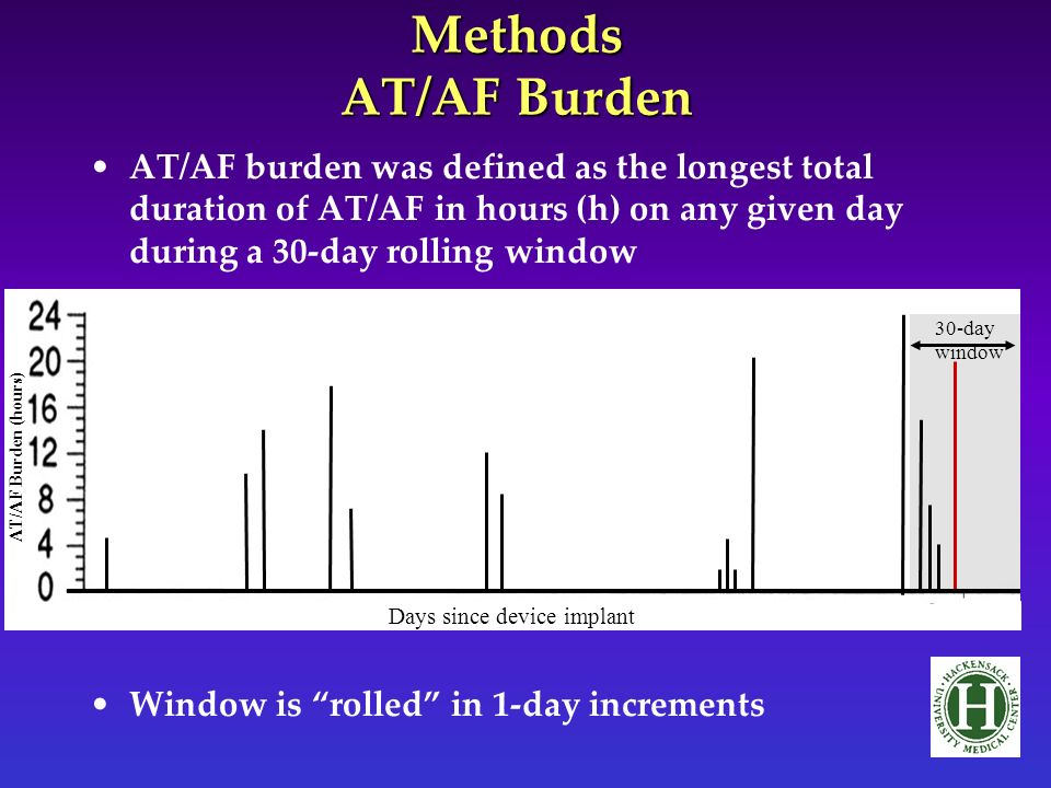 Methods AT/AF Burden AT/AF burden was defined as the longest total duration of AT/AF in hours (h) on any given day during a 30-day rolling window Window is rolled in 1-day increments Days since device implant 30-day window AT/AF Burden (hours) 30-day window AT/AF Burden (hours) 30-day window AT/AF Burden (hours) 30-day window AT/AF Burden (hours) 30-day window AT/AF Burden (hours) 30-day window AT/AF Burden (hours) 30-day window AT/AF Burden (hours) 30-day window AT/AF Burden (hours) 30-day window AT/AF Burden (hours) 30-day window AT/AF Burden (hours) 30-day window AT/AF Burden (hours) 30-day window AT/AF Burden (hours) 30-day window AT/AF Burden (hours) 30-day window AT/AF Burden (hours) 30-day window AT/AF Burden (hours) 30-day window AT/AF Burden (hours) 30-day window AT/AF Burden (hours) 30-day window AT/AF Burden (hours) 30-day window AT/AF Burden (hours) 30-day window AT/AF Burden (hours) 30-day window AT/AF Burden (hours) 30-day window AT/AF Burden (hours) 30-day window AT/AF Burden (hours) 30-day window AT/AF Burden (hours) 30-day window AT/AF Burden (hours) 30-day window AT/AF Burden (hours) 30-day window AT/AF Burden (hours)