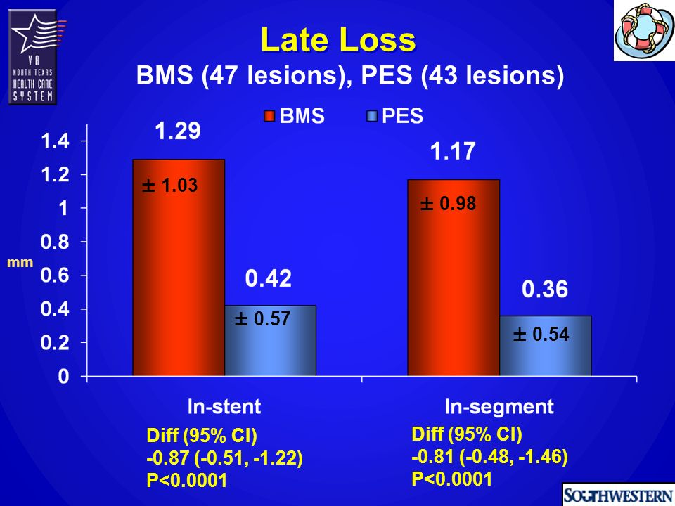 BMS n = 39 PES n = 41 P Value Heparin (%) GP IIb/IIIa inhibitors (%) Contrast, mL 257 ± ± Fluoroscopy, min 20 ± 921 ± Post PCI MI (%) Procedural success (%) Procedural description III