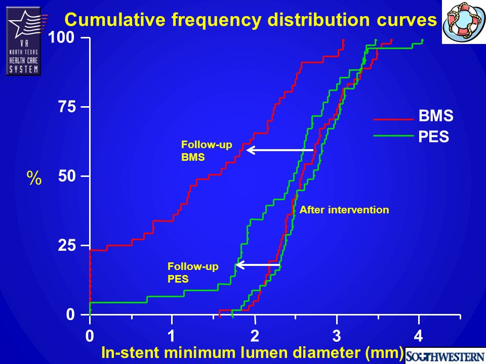 Minimum lumen diameter (mm) % BMS PES Before intervention After intervention (in-stent minimum lumen diameter) Cumulative frequency distribution curves