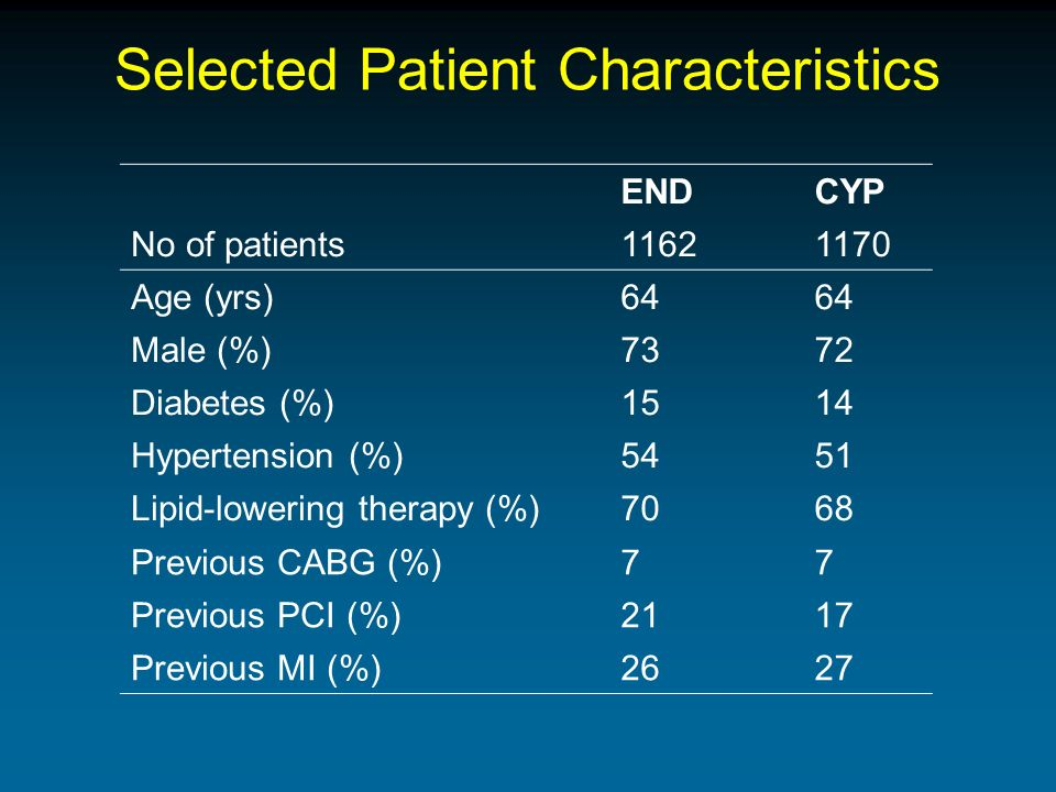 Selected Patient Characteristics ENDCYP No of patients Age (yrs)64 Male (%)7372 Diabetes (%)1514 Hypertension (%)5451 Lipid-lowering therapy (%)7068 Previous CABG (%)77 Previous PCI (%)2117 Previous MI (%)2627