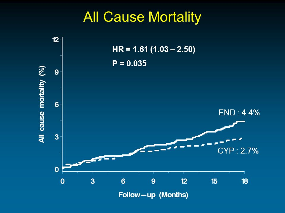 All Cause Mortality HR = 1.61 (1.03 – 2.50) P = END : 4.4% CYP : 2.7%