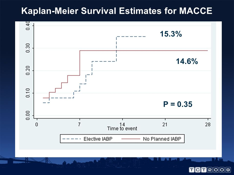 Primary Endpoint: MACCE to Hospital Discharge/ 28 days IABPNo Planned n=151(%)n=150(%) p value* Death3(2.0)1(0.7) 0.40 CVA2(1.3)0(0.0) MI19(11.3)20(13.3) 0.43 Revasc1(0.0)4(1.4) 0.13 Total * Cox regression 1 patient had MI and died; 2 patients had MI and PCI