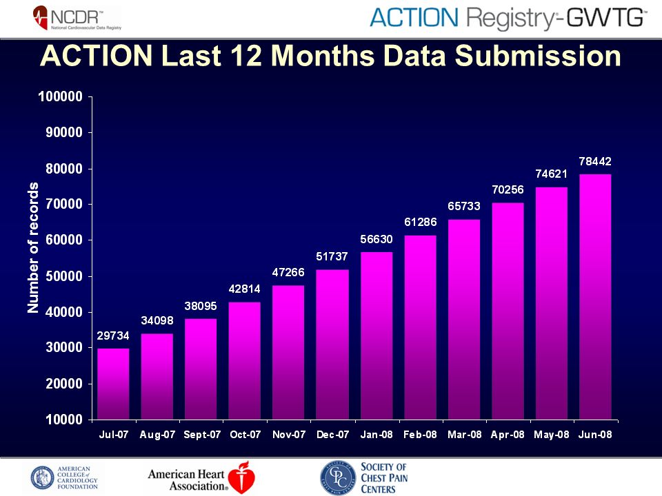 ACTION Last 12 Months Data Submission Number of records