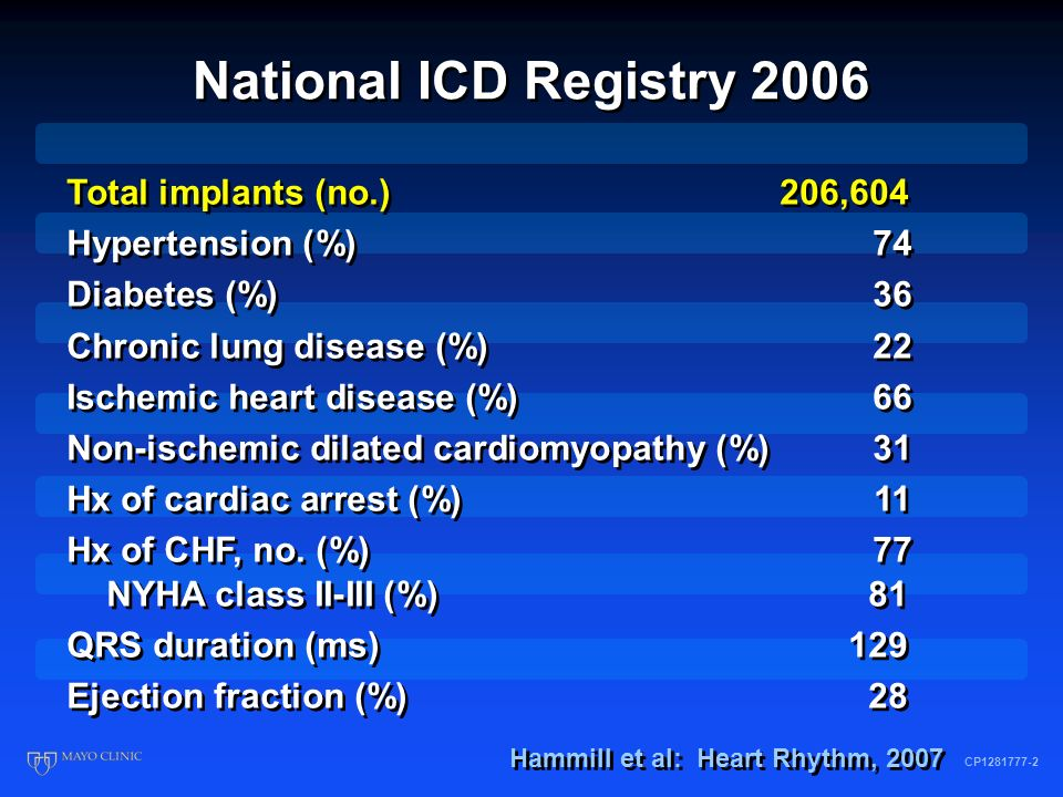 National ICD Registry 2006 CP1281777-3 Age (yr)68 Male/female (%)74/26 Race (%) White83 Black/African American12 Hispanic 5 Asian 1 American Indian/Alaska Native 0.4 Native Hawaiian 0.2 Other 4 Age (yr)68 Male/female (%)74/26 Race (%) White83 Black/African American12 Hispanic 5 Asian 1 American Indian/Alaska Native 0.4 Native Hawaiian 0.2 Other 4 Hammill et al: Heart Rhythm, 2007