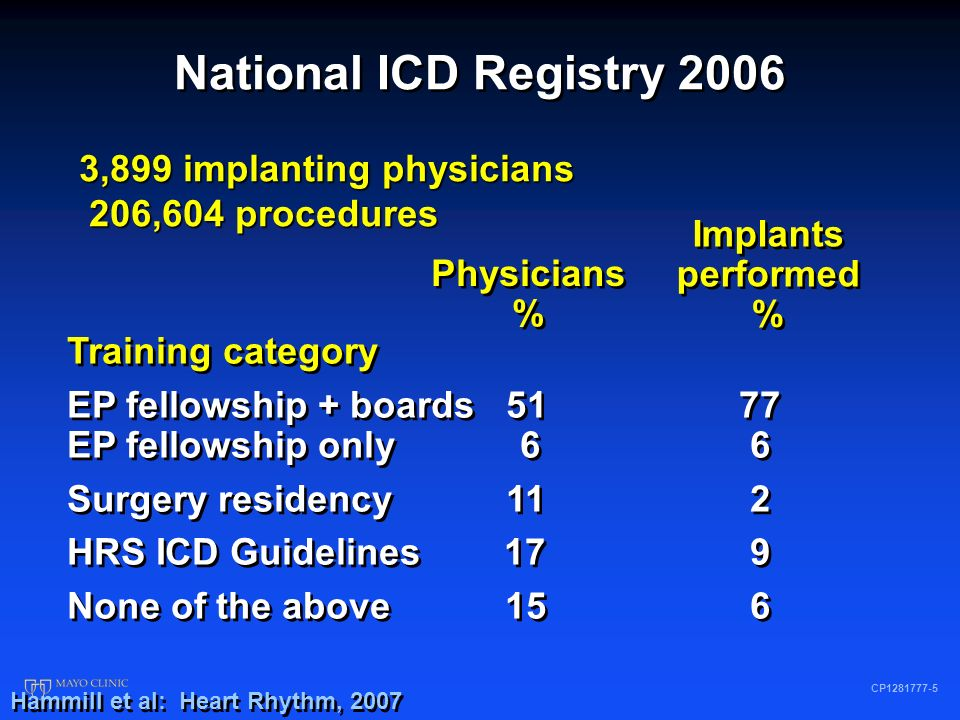 National ICD Registry 2006 CP1281777-1 Total implants (no.) 108,341 Single chamber ICD (%) 23 Dual chamber ICD (%) 39 Biventricular ICD (%) 38 Adverse procedure-related event (%) 3.24 Death in laboratory 0.02 Cardiac perforation 0.07 Hematoma 0.99 Lead dislodgement 0.97 Hemo/pneumothorax 0.54 Transient ischemic attack/stroke 0.06 Other 0.61 Total implants (no.) 108,341 Single chamber ICD (%) 23 Dual chamber ICD (%) 39 Biventricular ICD (%) 38 Adverse procedure-related event (%) 3.24 Death in laboratory 0.02 Cardiac perforation 0.07 Hematoma 0.99 Lead dislodgement 0.97 Hemo/pneumothorax 0.54 Transient ischemic attack/stroke 0.06 Other 0.61 Hammill et al: Heart Rhythm, 2007