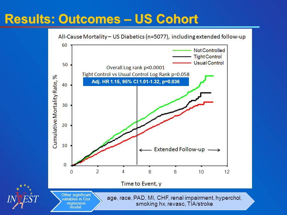 Results: Outcomes – US Cohort Adj.
