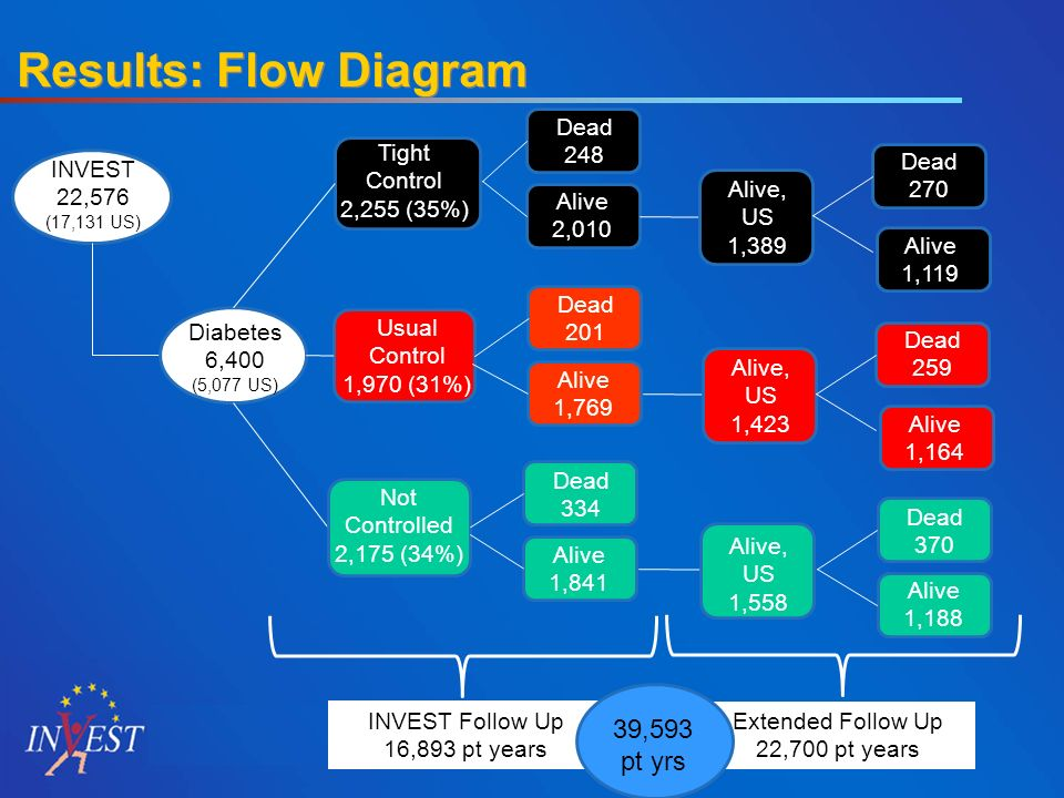 Results: Flow Diagram INVEST 22,576 (17,131 US) Diabetes 6,400 (5,077 US) Tight Control 2,255 (35%) Usual Control 1,970 (31%) Not Controlled 2,175 (34%) INVEST Follow Up 16,893 pt years Extended Follow Up 22,700 pt years Alive 2,010 Dead 248 Alive 1,769 Dead 201 Alive 1,841 Dead 334 Alive, US 1,558 Alive 1,188 Dead 370 Alive, US 1,423 Dead 259 Alive 1,164 Alive, US 1,389 Dead 270 Alive 1,119 39,593 pt yrs