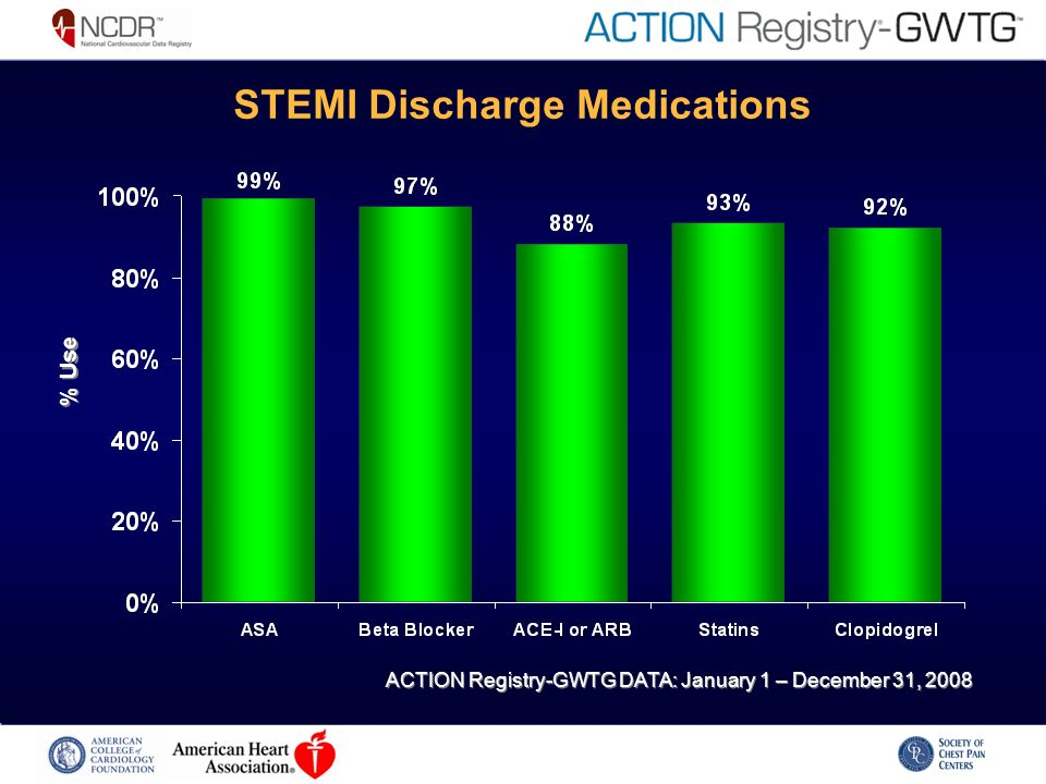 STEMI Discharge Medications % Use ACTION Registry-GWTG DATA: January 1 – December 31, 2008