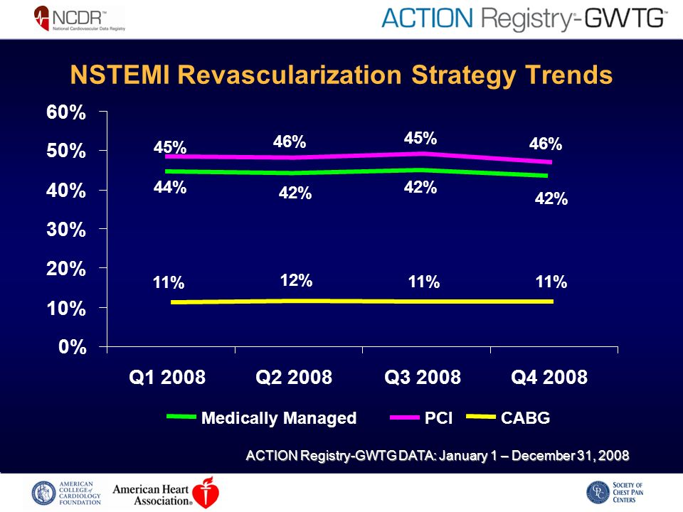 NSTEMI Revascularization Strategy Trends ACTION Registry-GWTG DATA: January 1 – December 31, % 46% 44% 42% 45% 11% 12% 11% 0% 10% 20% 30% 40% 50% 60% Q1 2008Q2 2008Q3 2008Q Medically ManagedPCICABG