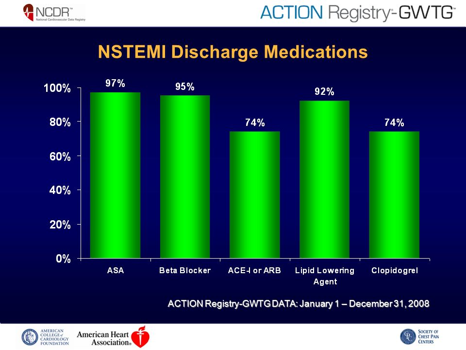 NSTEMI Discharge Medications ACTION Registry-GWTG DATA: January 1 – December 31, 2008