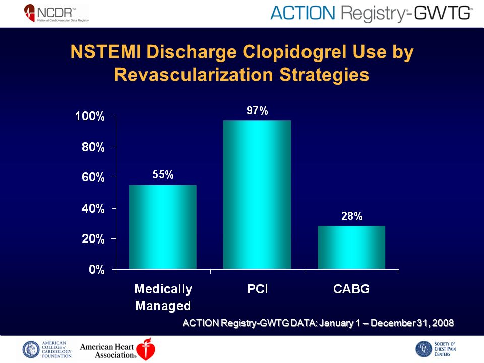 NSTEMI Discharge Clopidogrel Use by Revascularization Strategies ACTION Registry-GWTG DATA: January 1 – December 31, 2008