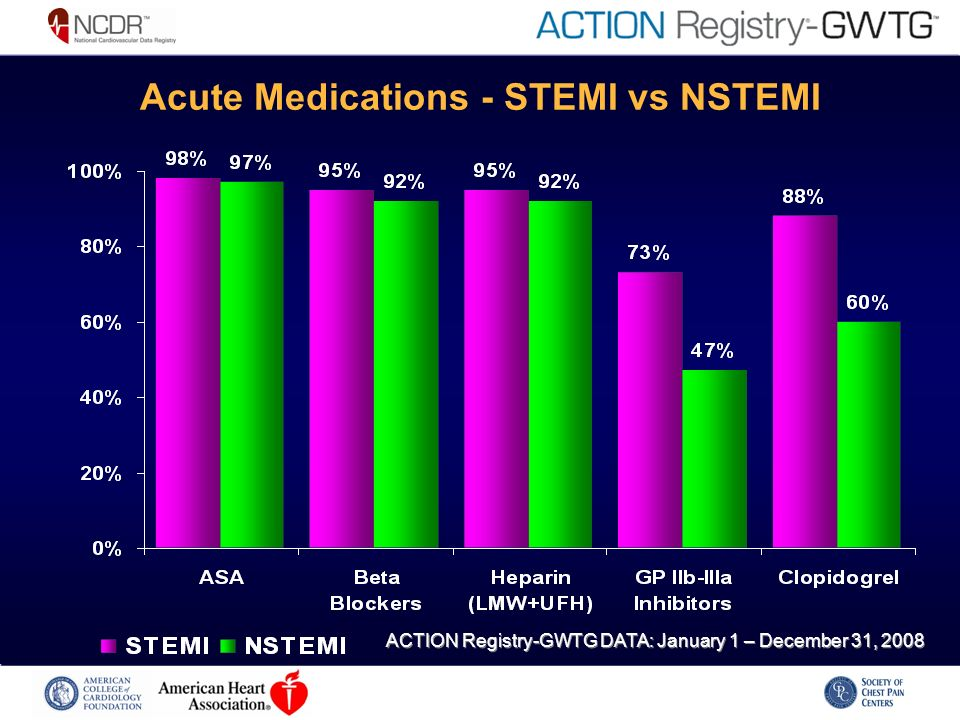 Acute Medications - STEMI vs NSTEMI ACTION Registry-GWTG DATA: January 1 – December 31, 2008