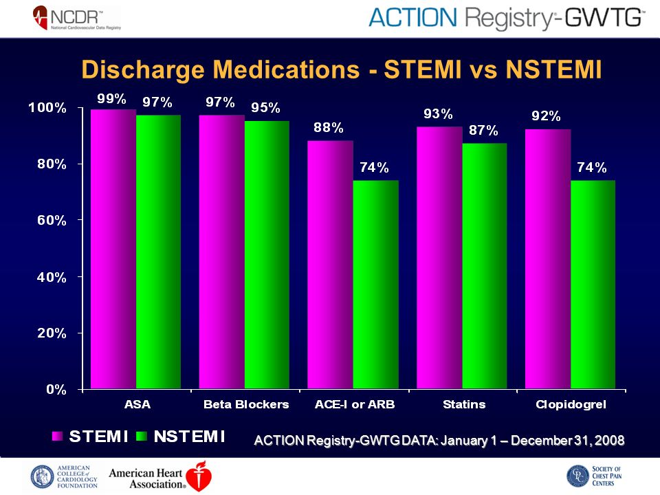 Discharge Medications - STEMI vs NSTEMI ACTION Registry-GWTG DATA: January 1 – December 31, 2008