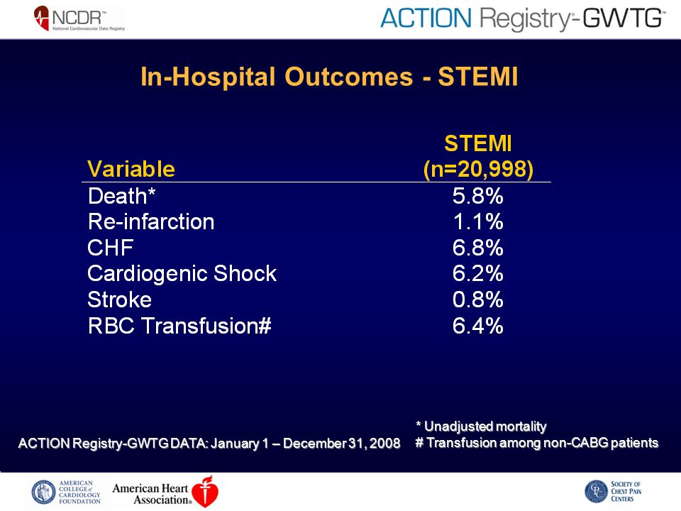 In-Hospital Outcomes - STEMI * Unadjusted mortality # Transfusion among non-CABG patients * Unadjusted mortality # Transfusion among non-CABG patients ACTION Registry-GWTG DATA: January 1 – December 31, 2008