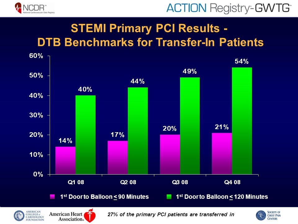 STEMI Primary PCI Results - DTB Benchmarks for Transfer-In Patients 1 st Door to Balloon < 90 Minutes 1 st Door to Balloon < 120 Minutes 27% of the primary PCI patients are transferred in