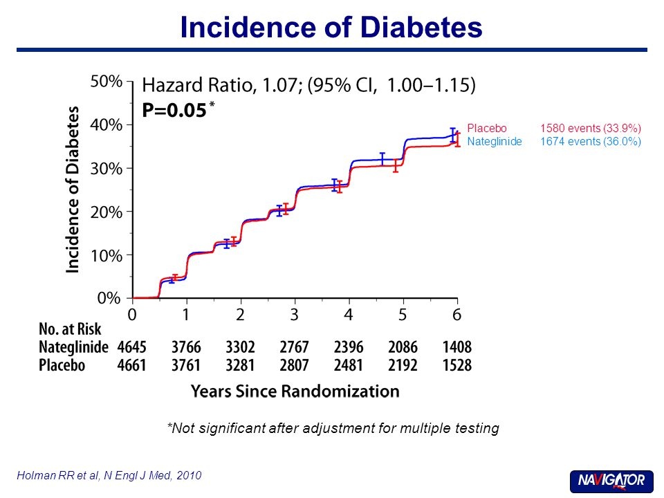 Holman RR et al, N Engl J Med, 2010 Incidence of Diabetes Placebo1580 events (33.9%) Nateglinide1674 events (36.0%) *Not significant after adjustment for multiple testing