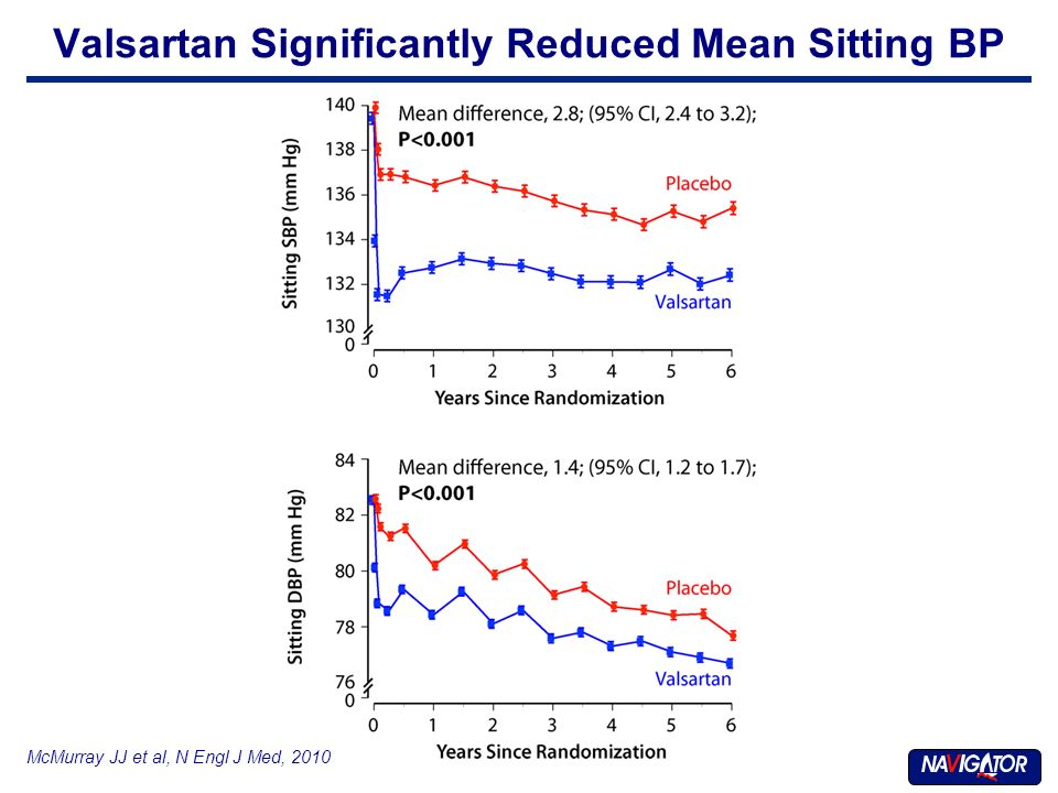 McMurray JJ et al, N Engl J Med, 2010 Valsartan Significantly Reduced Mean Sitting BP