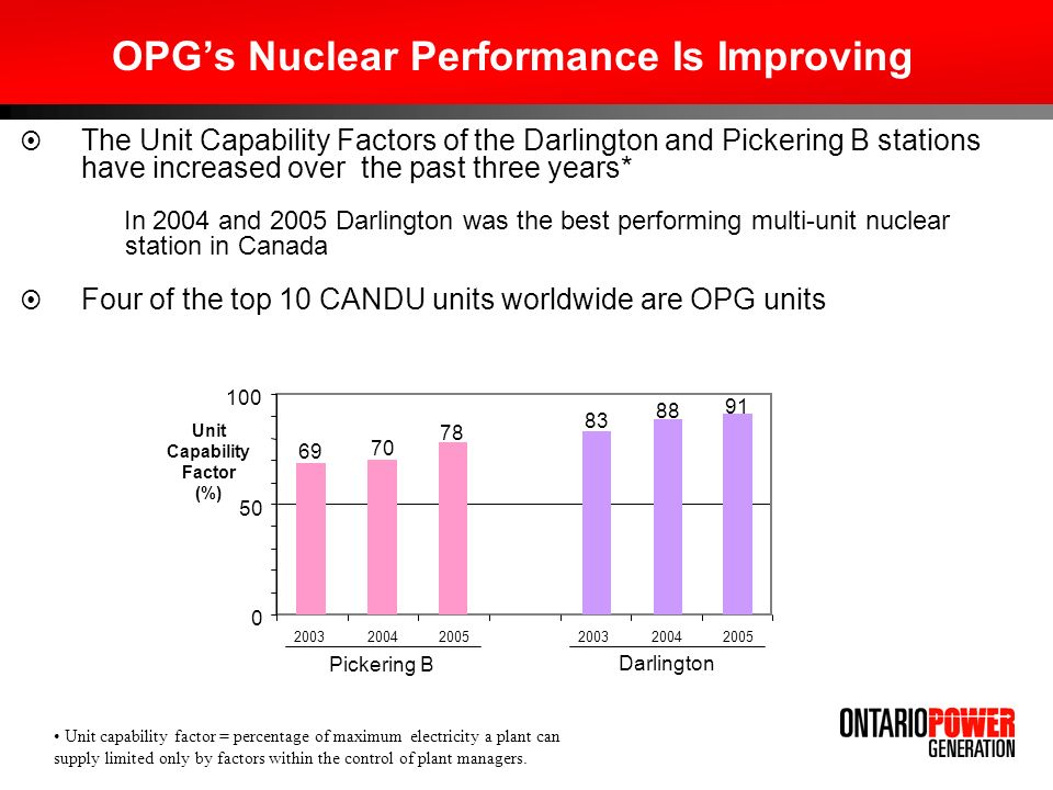 OPGs Nuclear Performance Is Improving The Unit Capability Factors of the Darlington and Pickering B stations have increased over the past three years* In 2004 and 2005 Darlington was the best performing multi-unit nuclear station in Canada Four of the top 10 CANDU units worldwide are OPG units Unit Capability Factor (%) Pickering B Darlington 2005 Unit capability factor = percentage of maximum electricity a plant can supply limited only by factors within the control of plant managers.