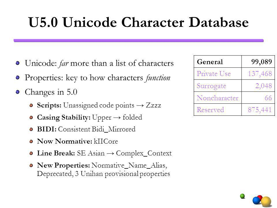 U5.0 Unicode Character Database Unicode: far more than a list of characters Properties: key to how characters function Changes in 5.0 Scripts: Unassigned code points Zzzz Casing Stability: Upper folded BIDI: Consistent Bidi_Mirrored Now Normative: kIICore Line Break: SE Asian Complex_Context New Properties: Normative_Name_Alias, Deprecated, 3 Unihan provisional properties General99,089 Private Use137,468 Surrogate2,048 Noncharacter66 Reserved875,441