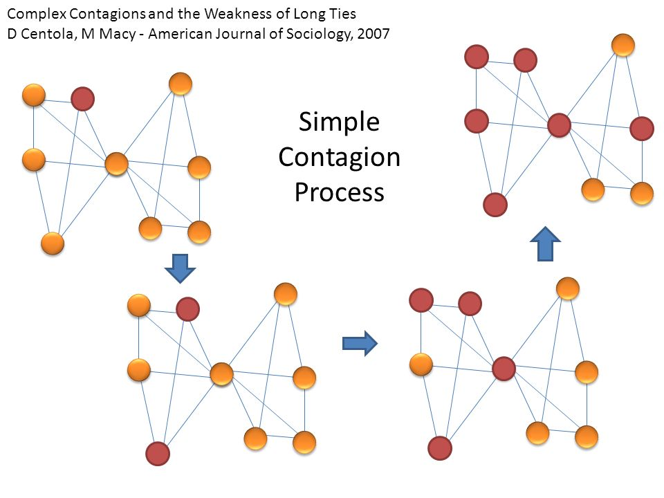 Complex Contagions and the Weakness of Long Ties D Centola, M Macy - American Journal of Sociology, 2007 Simple Contagion Process