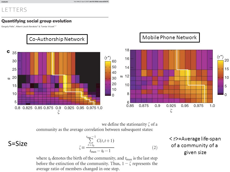 Co-Authorship Network S=Size Mobile Phone Network =Average life-span of a community of a given size