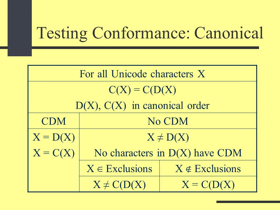 Testing Conformance: Canonical For all Unicode characters X C(X) = C(D(X) D(X), C(X) in canonical order CDMNo CDM X = D(X) X = C(X) X D(X) No characters in D(X) have CDM X Exclusions X C(D(X)X = C(D(X)