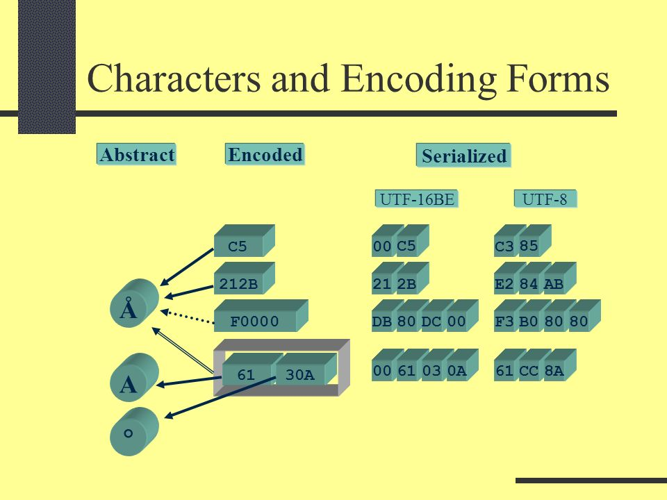 Characters and Encoding Forms Å A ° C5 AbstractEncoded 212B F A Serialized B DB80DC A C5 UTF-16BE UTF-8 C3 E284 F3B080 61CC8A 85 AB