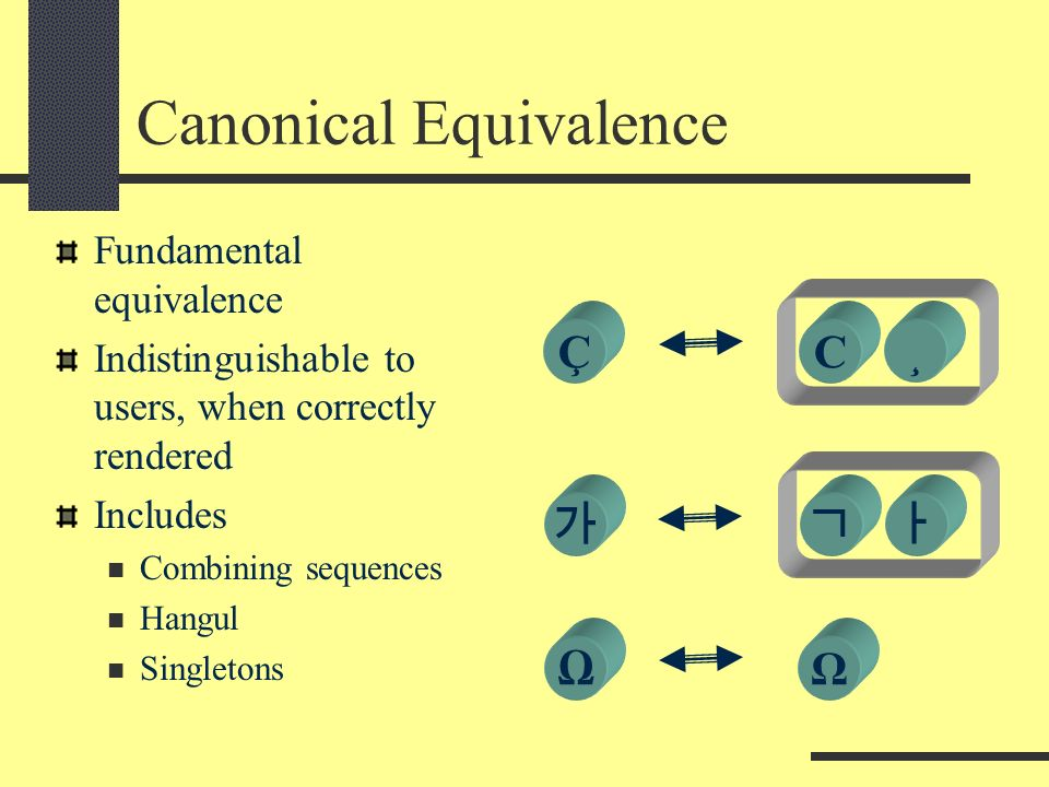 Canonical Equivalence Fundamental equivalence Indistinguishable to users, when correctly rendered Includes Combining sequences Hangul Singletons Ω C¸Ç