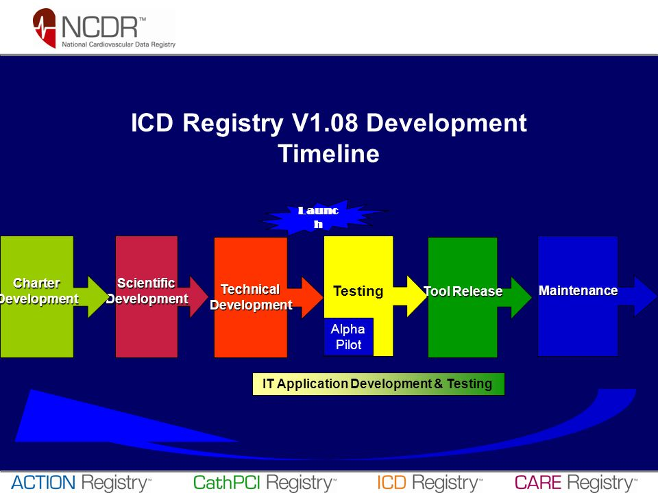 ICD Registry V1.08 Development Timeline ScientificDevelopment TechnicalDevelopment Testing Tool Release IT Application Development & Testing Alpha Pilot Maintenance Launc h CharterDevelopment