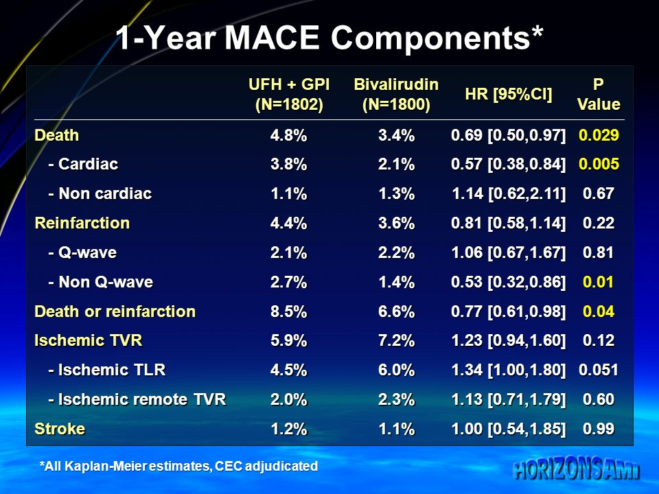 1-Year MACE Components* UFH + GPI (N=1802)Bivalirudin(N=1800) HR [95%CI] P Value Death4.8%3.4% 0.69 [0.50,0.97] Cardiac - Cardiac3.8%2.1% 0.57 [0.38,0.84] Non cardiac - Non cardiac1.1%1.3% 1.14 [0.62,2.11] 0.67 Reinfarction4.4%3.6% 0.81 [0.58,1.14] Q-wave - Q-wave2.1%2.2% 1.06 [0.67,1.67] Non Q-wave - Non Q-wave2.7%1.4% 0.53 [0.32,0.86] 0.01 Death or reinfarction 8.5%6.6% 0.77 [0.61,0.98] 0.04 Ischemic TVR 5.9%7.2% 1.23 [0.94,1.60] Ischemic TLR - Ischemic TLR4.5%6.0% 1.34 [1.00,1.80] Ischemic remote TVR - Ischemic remote TVR2.0%2.3% 1.13 [0.71,1.79] 0.60 Stroke1.2%1.1% 1.00 [0.54,1.85] 0.99 *All Kaplan-Meier estimates, CEC adjudicated