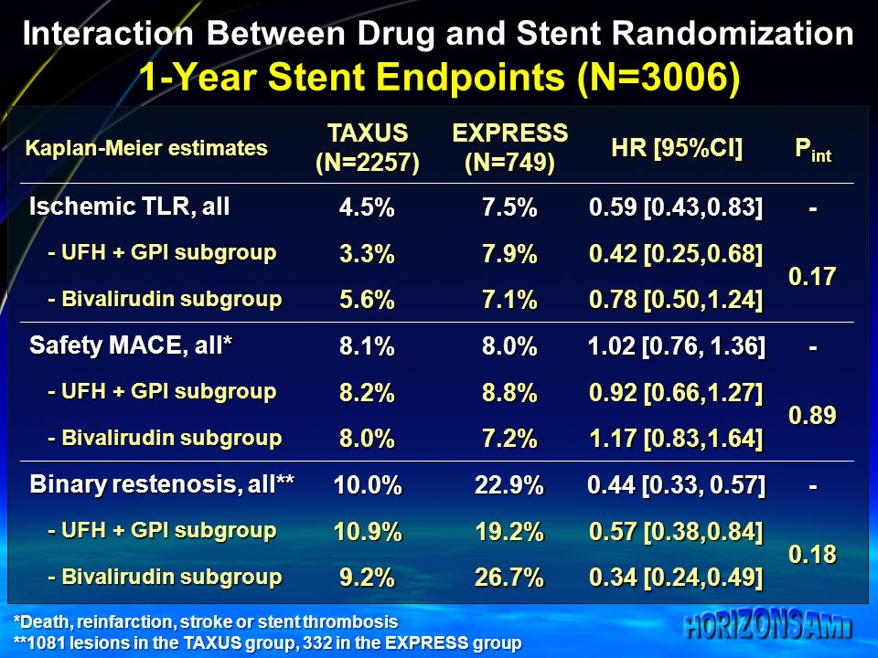 Interaction Between Drug and Stent Randomization 1-Year Stent Endpoints (N=3006) Kaplan-Meier estimates TAXUS(N=2257)EXPRESS(N=749) HR [95%CI] P int Ischemic TLR, all 4.5%7.5% 0.59 [0.43,0.83] - - UFH + GPI subgroup - UFH + GPI subgroup3.3%7.9% 0.42 [0.25,0.68] Bivalirudin subgroup - Bivalirudin subgroup5.6%7.1% 0.78 [0.50,1.24] Safety MACE, all* 8.1%8.0% 1.02 [0.76, 1.36] - - UFH + GPI subgroup - UFH + GPI subgroup8.2%8.8% 0.92 [0.66,1.27] Bivalirudin subgroup - Bivalirudin subgroup8.0%7.2% 1.17 [0.83,1.64] Binary restenosis, all** 10.0%22.9% 0.44 [0.33, 0.57] - - UFH + GPI subgroup - UFH + GPI subgroup10.9%19.2% 0.57 [0.38,0.84] Bivalirudin subgroup - Bivalirudin subgroup9.2%26.7% 0.34 [0.24,0.49] *Death, reinfarction, stroke or stent thrombosis **1081 lesions in the TAXUS group, 332 in the EXPRESS group