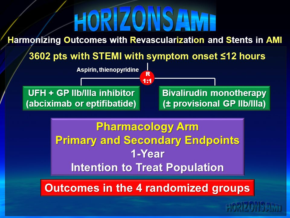 Harmonizing Outcomes with Revascularization and Stents in AMI 3602 pts with STEMI with symptom onset 12 hours UFH + GP IIb/IIIa inhibitor (abciximab or eptifibatide) Bivalirudin monotherapy (± provisional GP IIb/IIIa) Aspirin, thienopyridine R 1:1 Pharmacology Arm Primary and Secondary Endpoints 1-Year Intention to Treat Population Outcomes in the 4 randomized groups