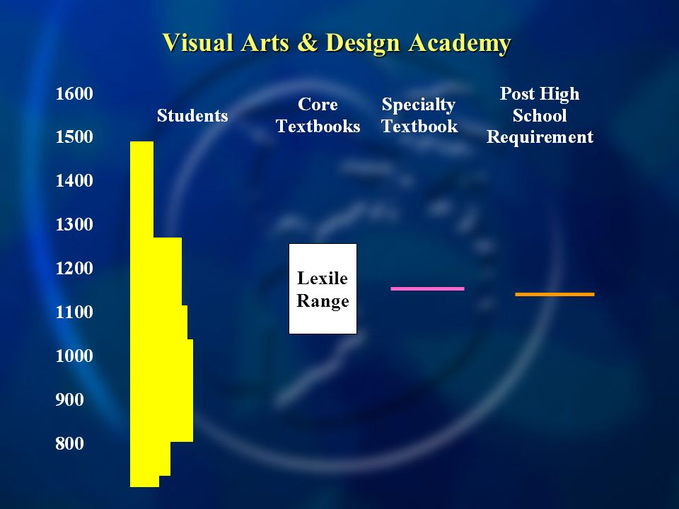 Visual Arts & Design Academy Lexile Range