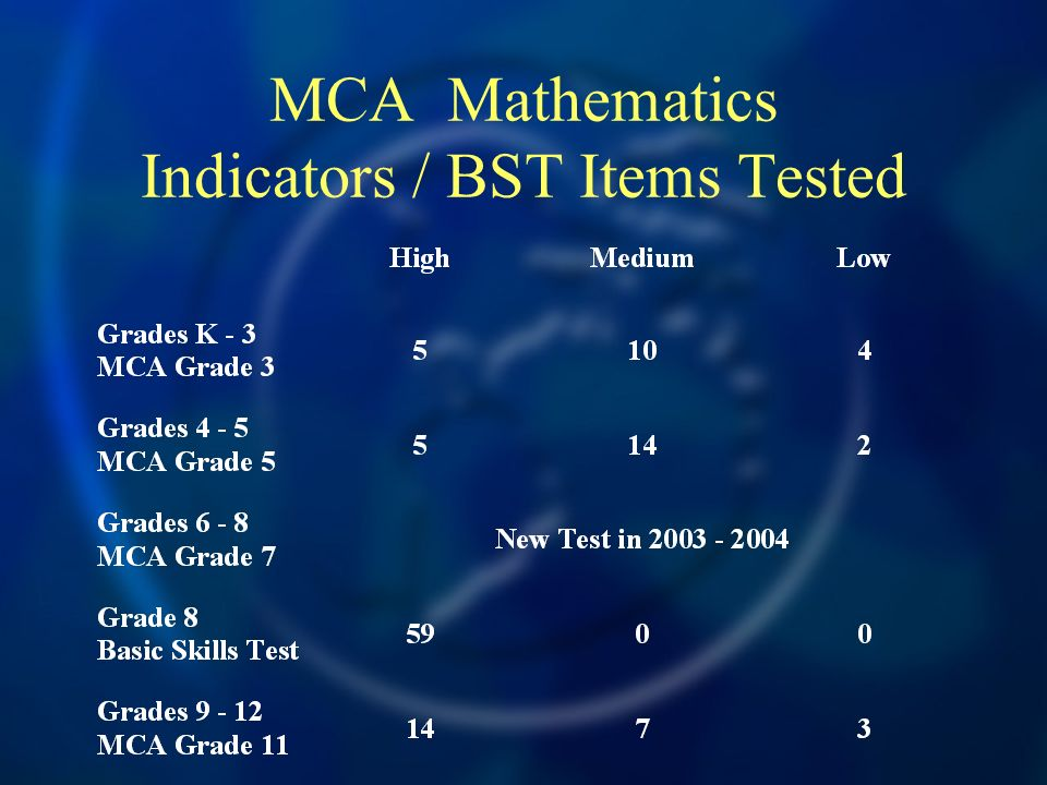 MCA Mathematics Indicators / BST Items Tested