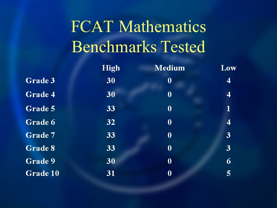 FCAT Mathematics Benchmarks Tested