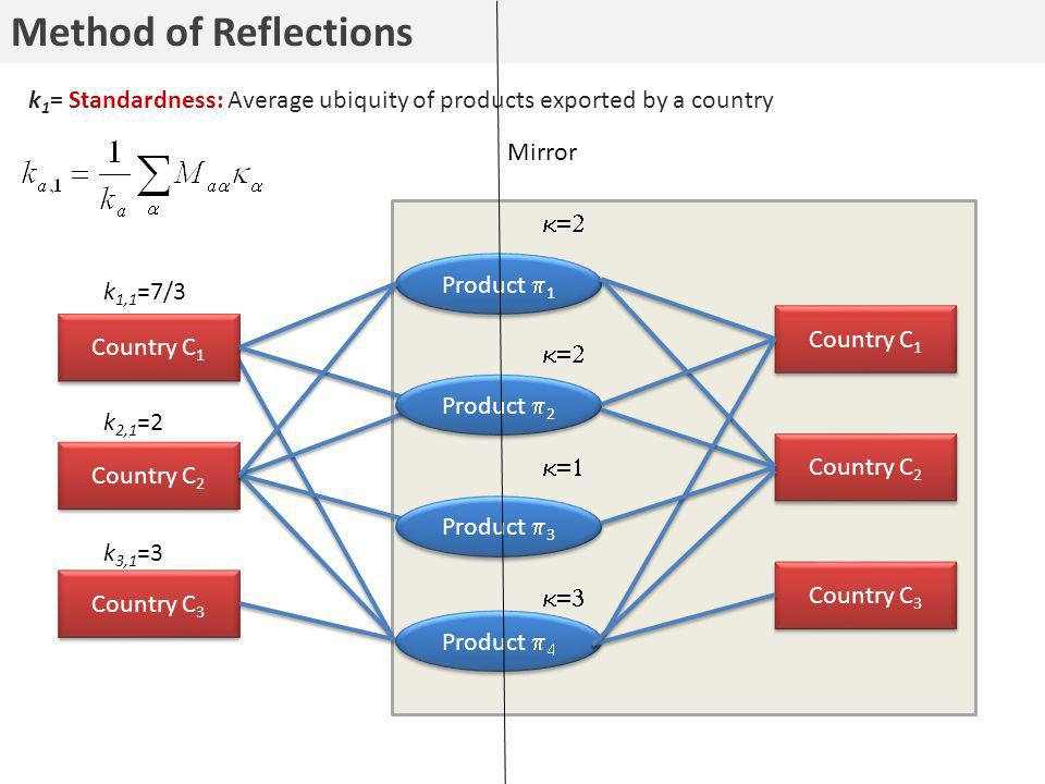 Method of Reflections Product 1 Country C 1 Country C 2 Country C 3 Product 2 Product 3 Product Country C 1 Country C 2 Country C 3 k 1,1 =7/3 k 2,1 =2 k 3,1 =3 k 1 = Standardness: Average ubiquity of products exported by a country Mirror
