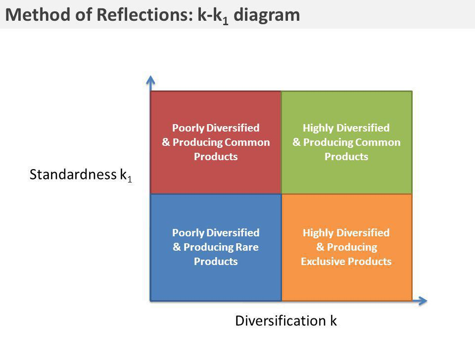 Diversification k Standardness k 1 Poorly Diversified & Producing Common Products Highly Diversified & Producing Common Products Highly Diversified & Producing Exclusive Products Poorly Diversified & Producing Rare Products Method of Reflections: k-k 1 diagram