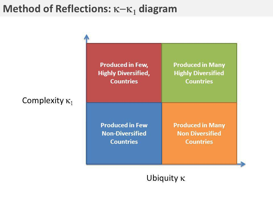 Ubiquity Produced in Few, Highly Diversified, Countries Produced in Many Highly Diversified Countries Produced in Many Non Diversified Countries Produced in Few Non-Diversified Countries Method of Reflections: diagram Complexity
