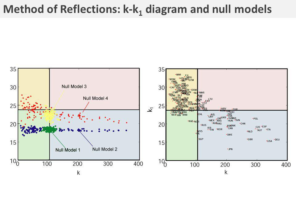 Method of Reflections: k-k 1 diagram and null models