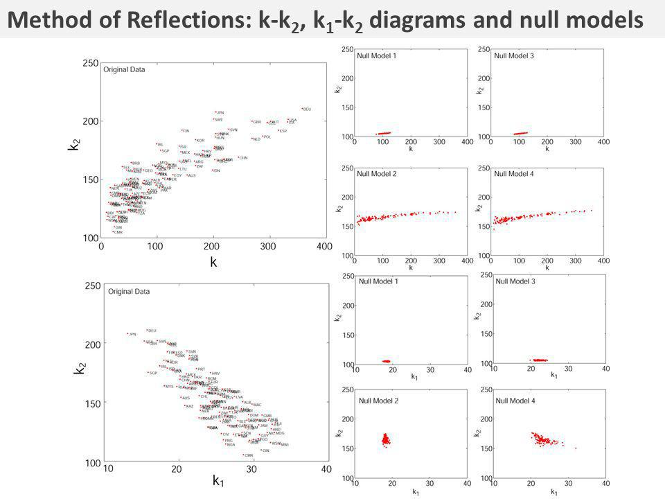 Method of Reflections: k-k 2, k 1 -k 2 diagrams and null models