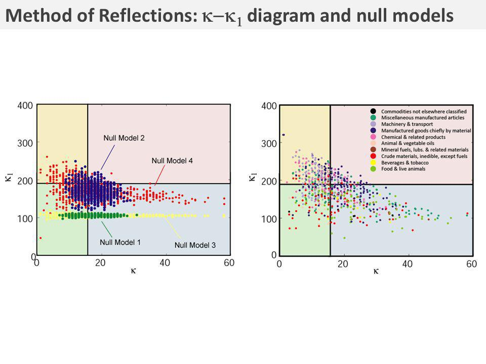 Method of Reflections: diagram and null models