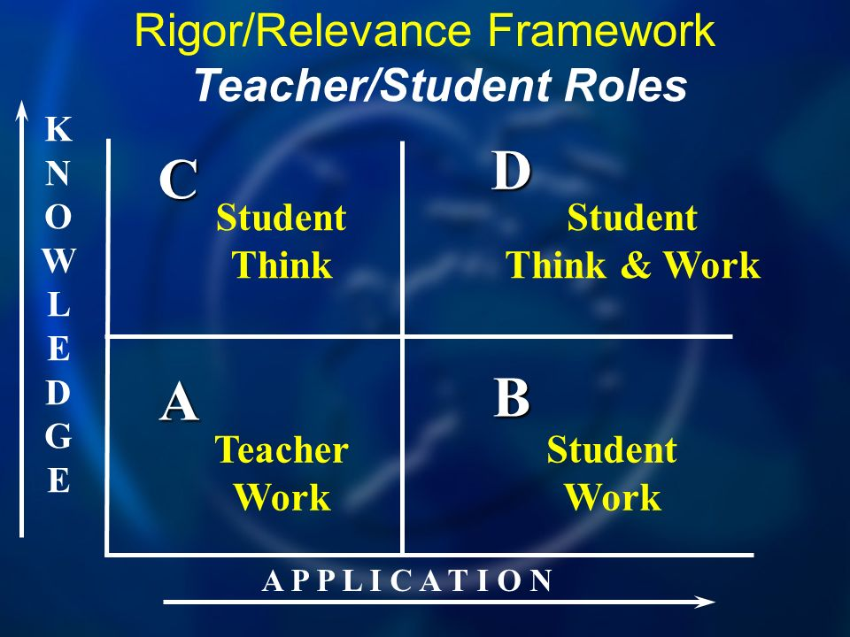 KNOWLEDGEKNOWLEDGE A P P L I C A T I O N A B D C Rigor/Relevance Framework Teacher Work Teacher/Student Roles Student Think Student Think & Work Student Work