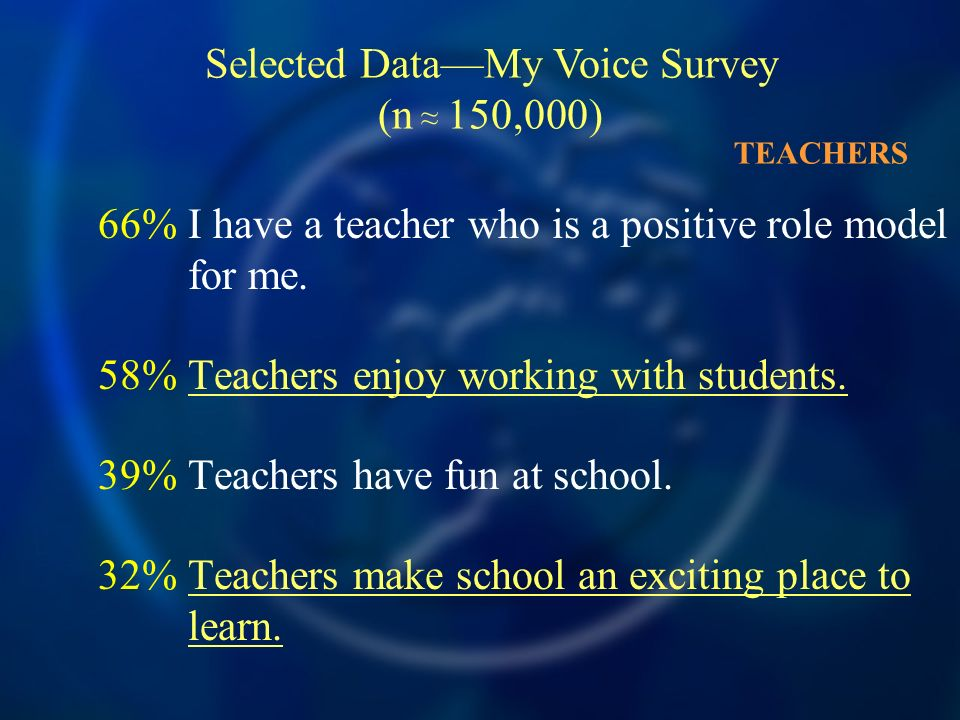 66%I have a teacher who is a positive role model for me.