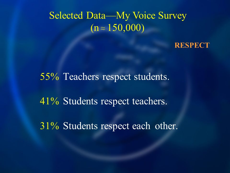 55%Teachers respect students. 41%Students respect teachers.
