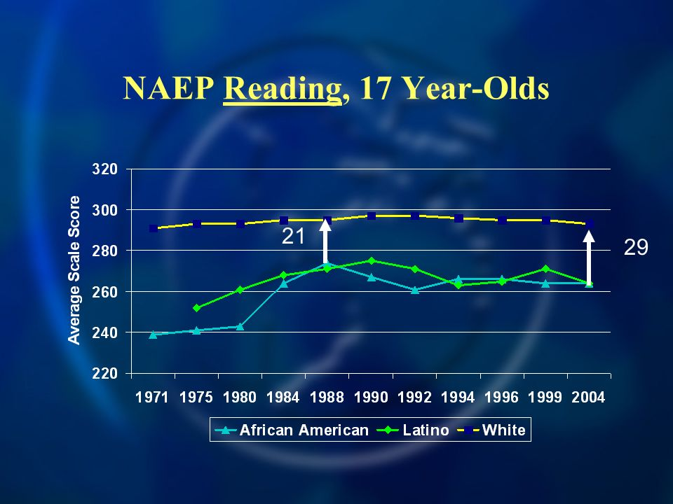 NAEP Reading, 17 Year-Olds 21 29