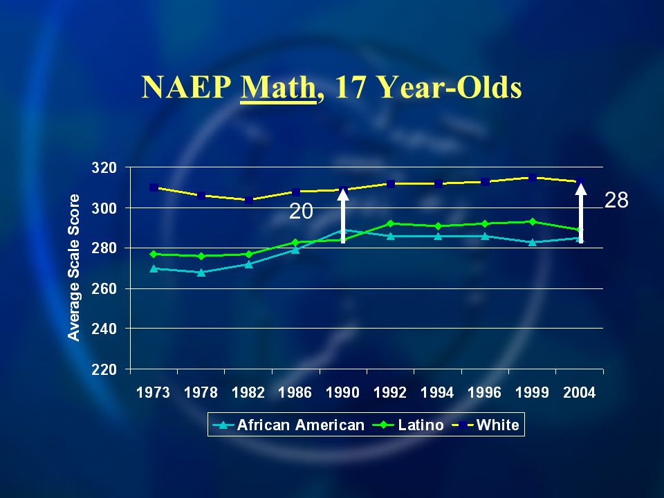 NAEP Math, 17 Year-Olds 20 28