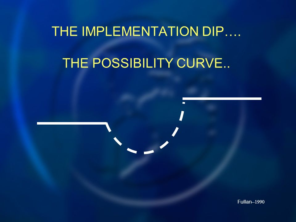 THE IMPLEMENTATION DIP…. THE POSSIBILITY CURVE.. Fullan --1990